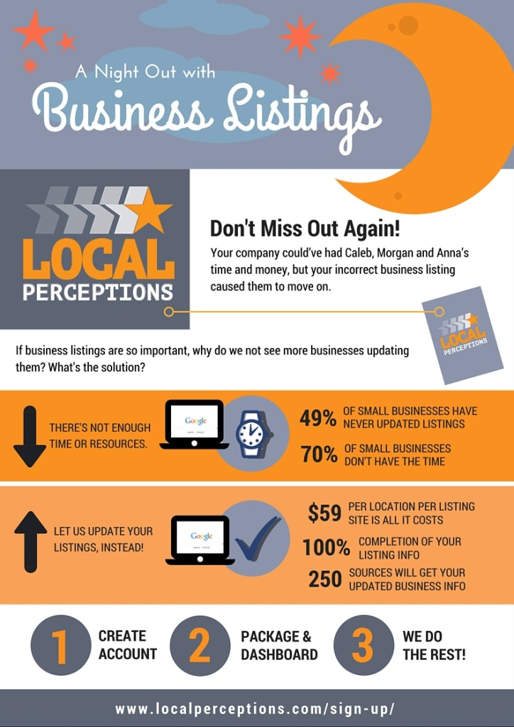 An infographic about Local Perceptions and how it works